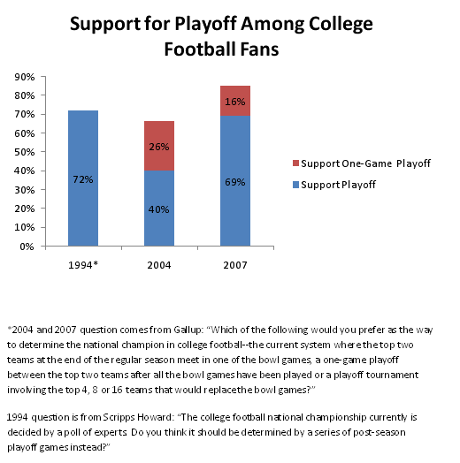 Support for Playoff Among College Football Fans